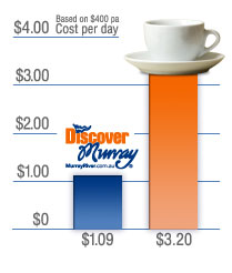 Advertising on Discover Murray is less than a coffee per day!
