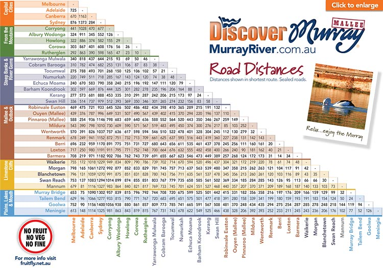 Road Distances Chart : Discover Murray River